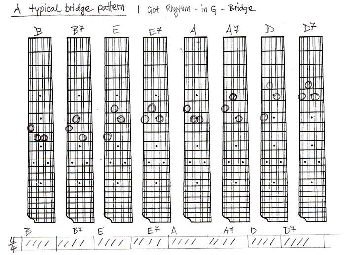 Get Rhythm Chords Choice Image Chord Guitar Finger Position